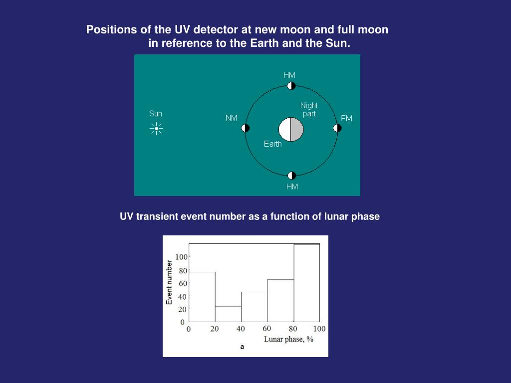 Positions of the UV detector at new moon