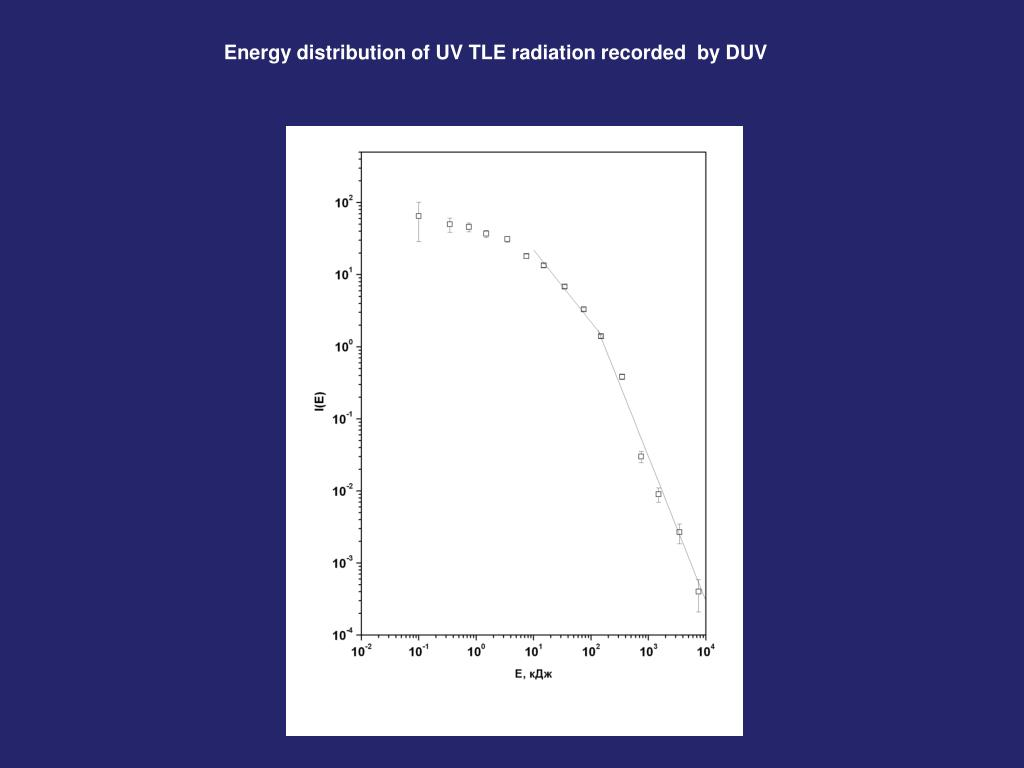 Energy distribution of UV TLE radiation recorded  by DUV