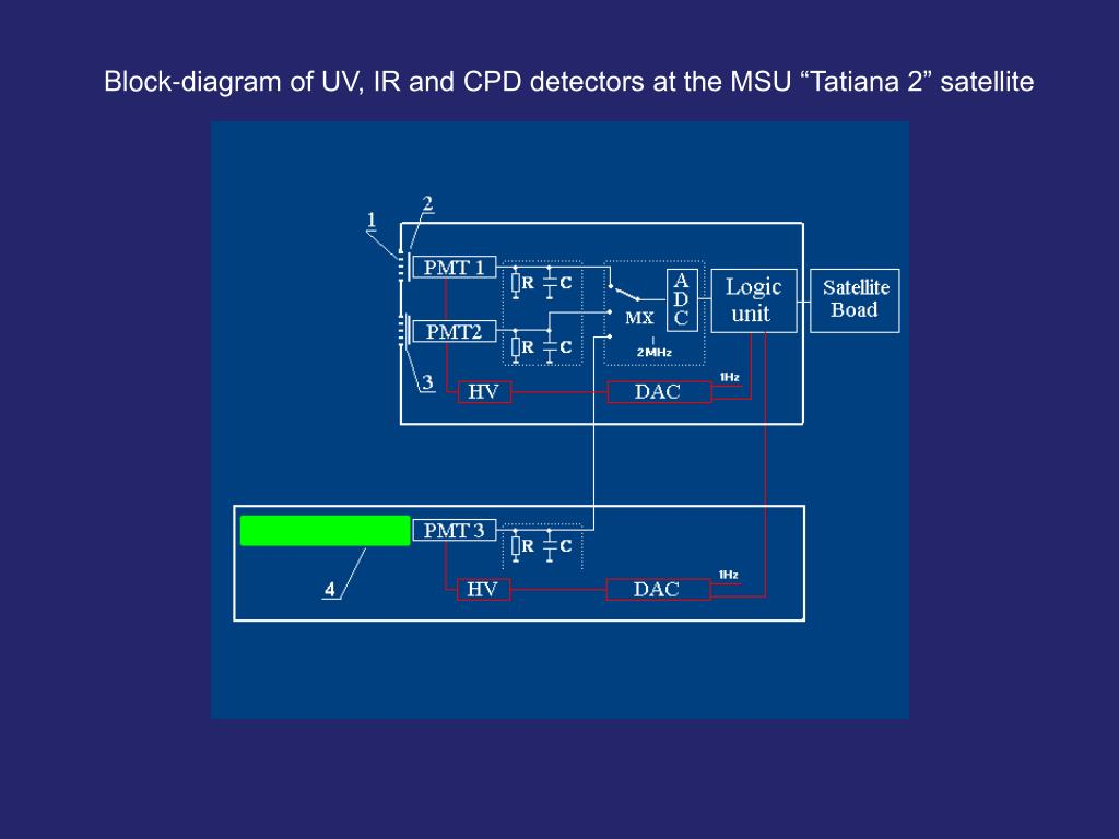 """Block-diagram of UV, IR and CPD detectors at the MSU """"Tatiana 2"""" satellite"""