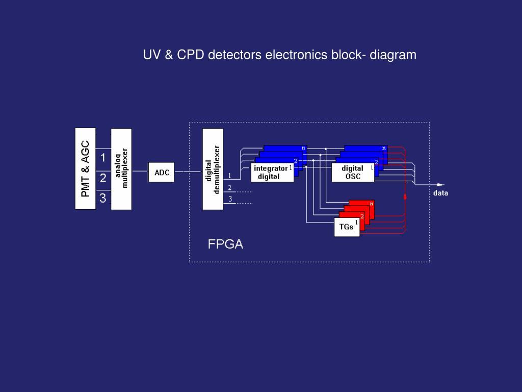 UV & CPD detectors electronics block- diagram
