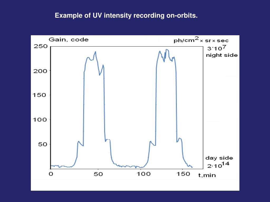 Example of UV intensity recording on-