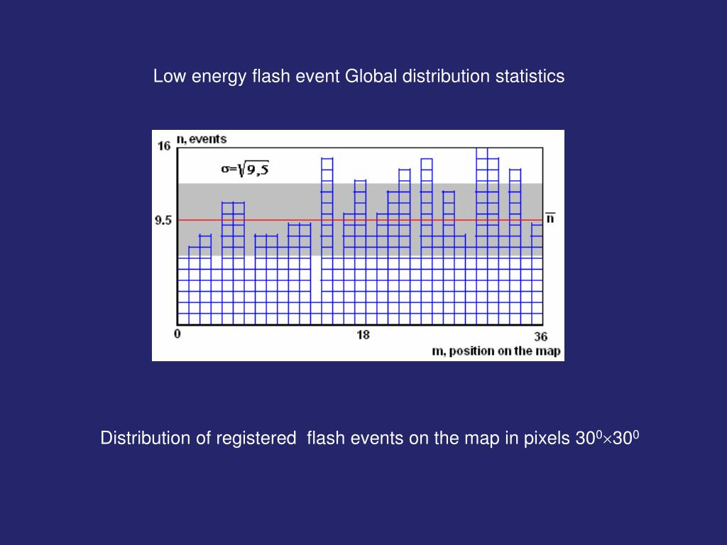 Low energy flash event Global distribution statistics