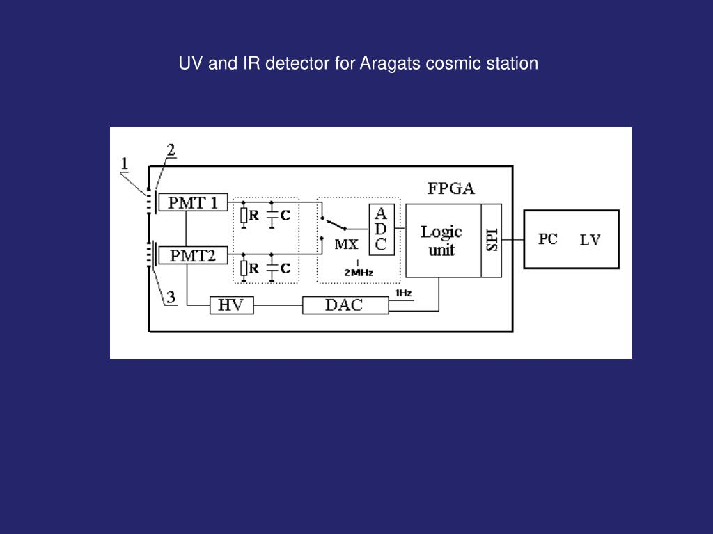 UV and IR detector for Aragats cosmic station