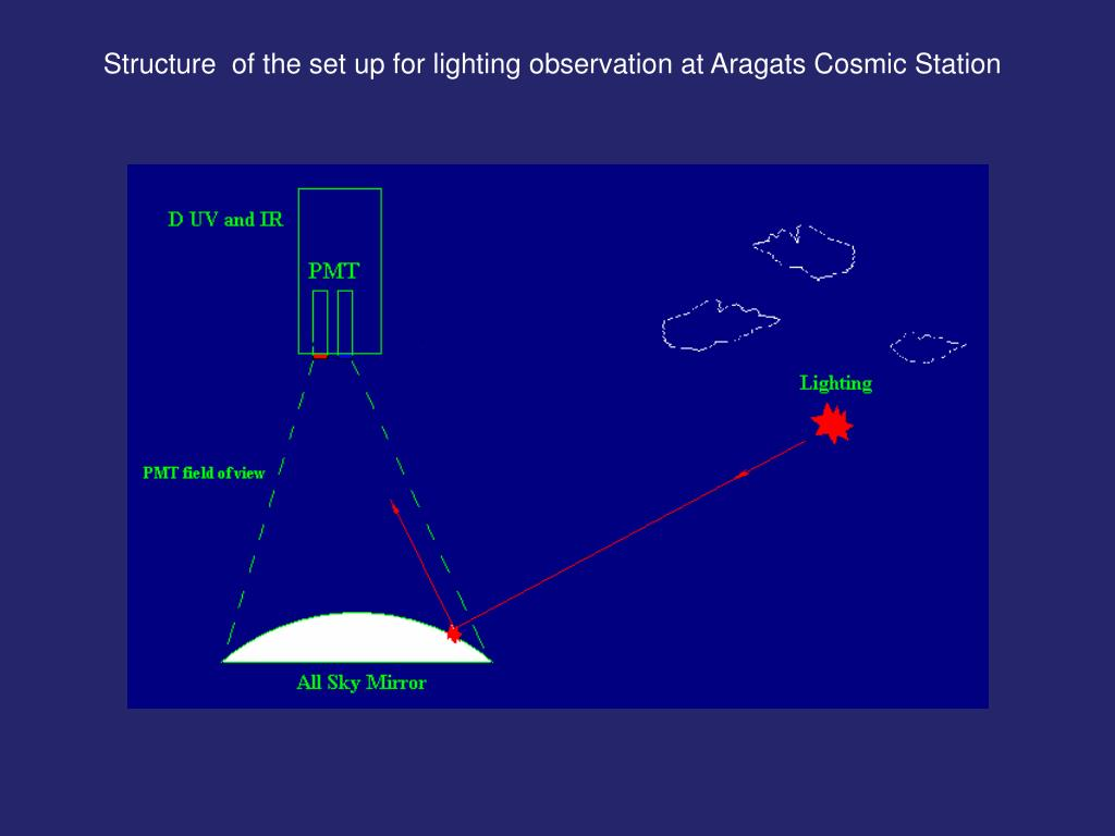 Structure  of the set up for lighting observation at Aragats Cosmic Station