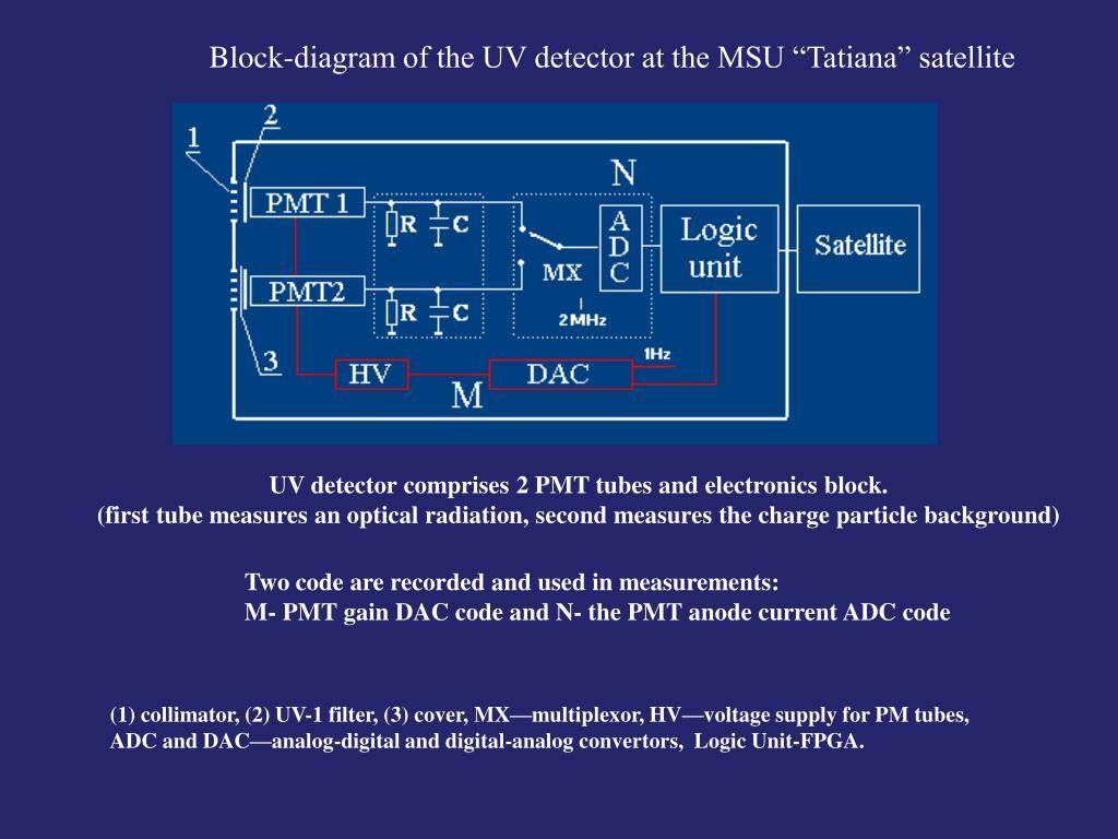 """Block-diagram of the UV detector at the MSU """"Tatiana"""" satellite"""