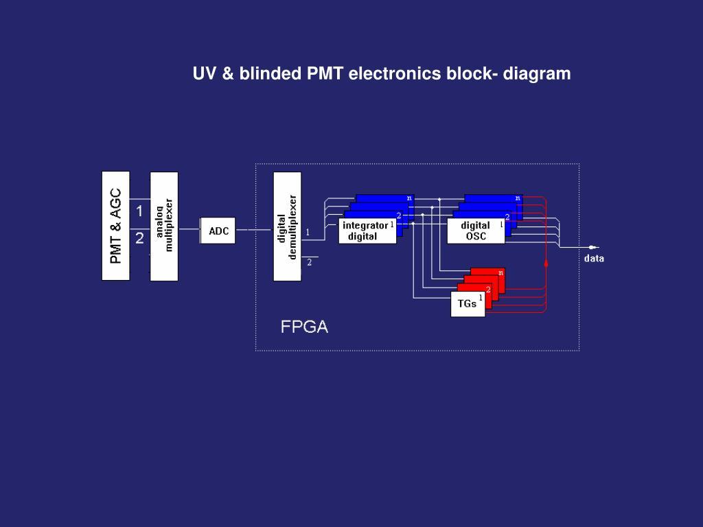 UV & blinded PMT electronics block- diagram