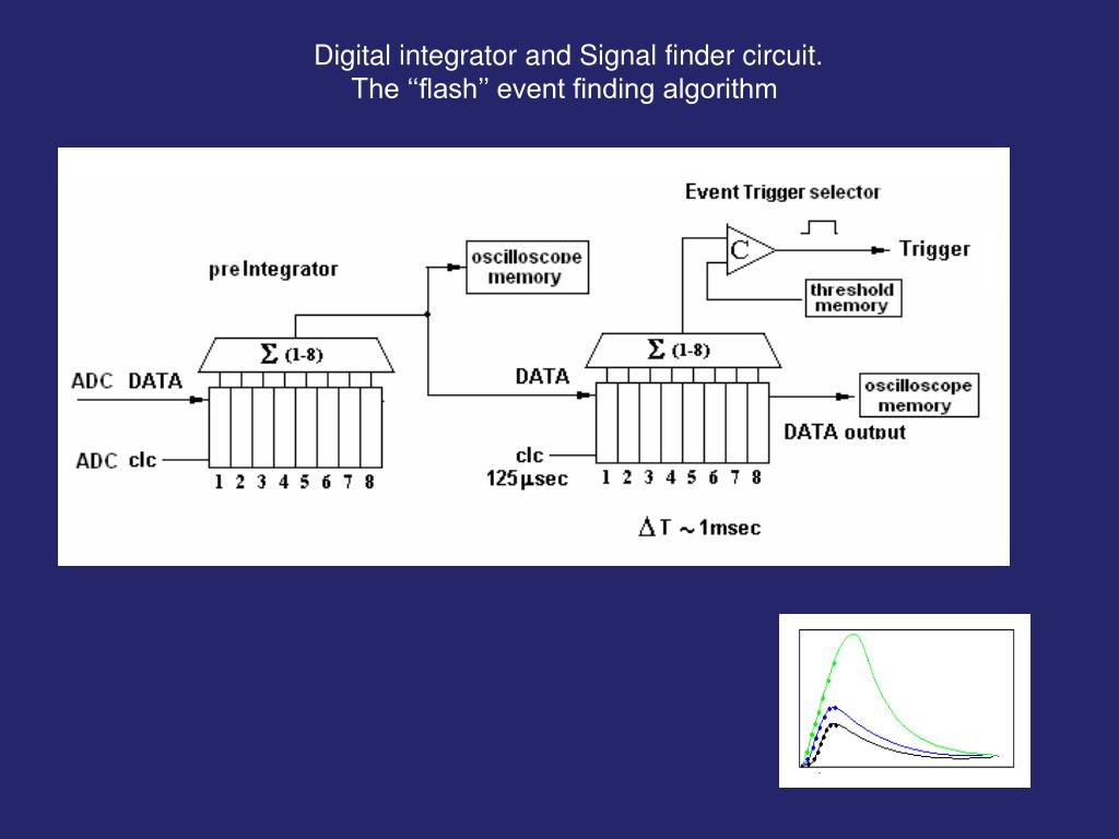 Digital integrator and Signal finder circuit.