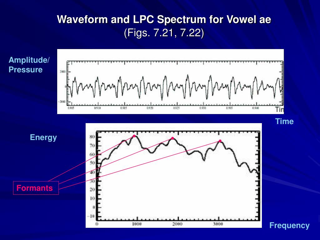 Waveform and LPC Spectrum for Vowel ae