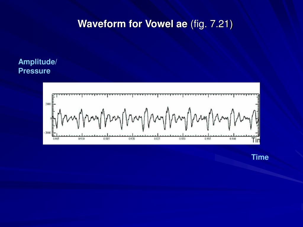 Waveform for Vowel ae