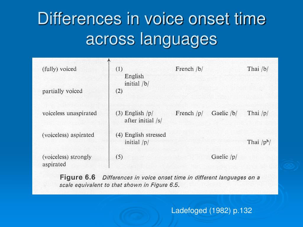 Differences in voice onset time across languages