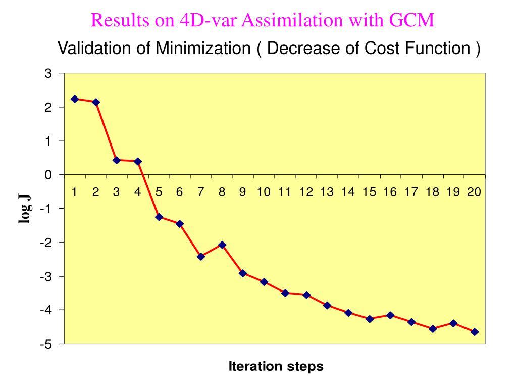 Results on 4D-var Assimilation with GCM