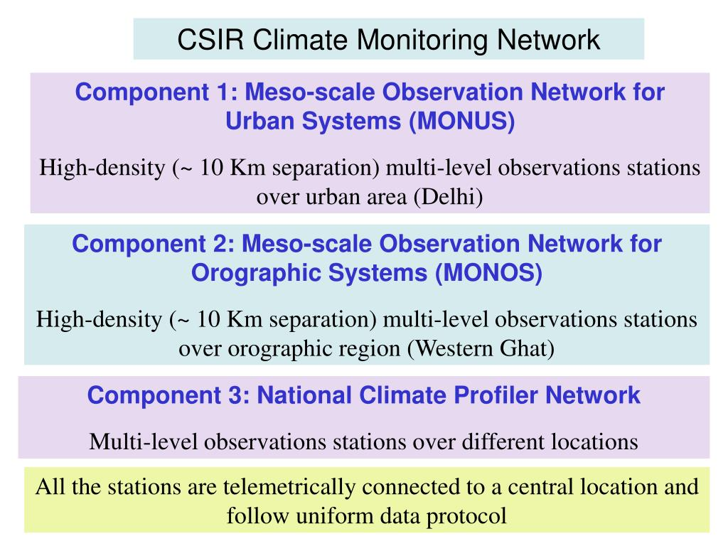 CSIR Climate Monitoring Network