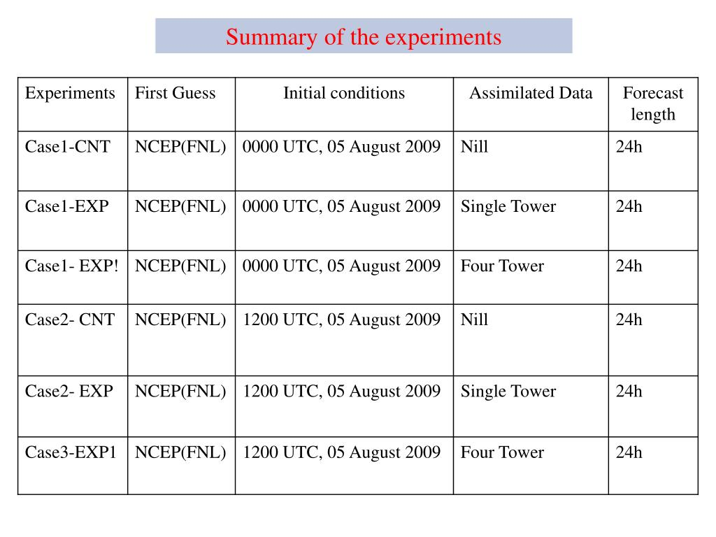 Summary of the experiments