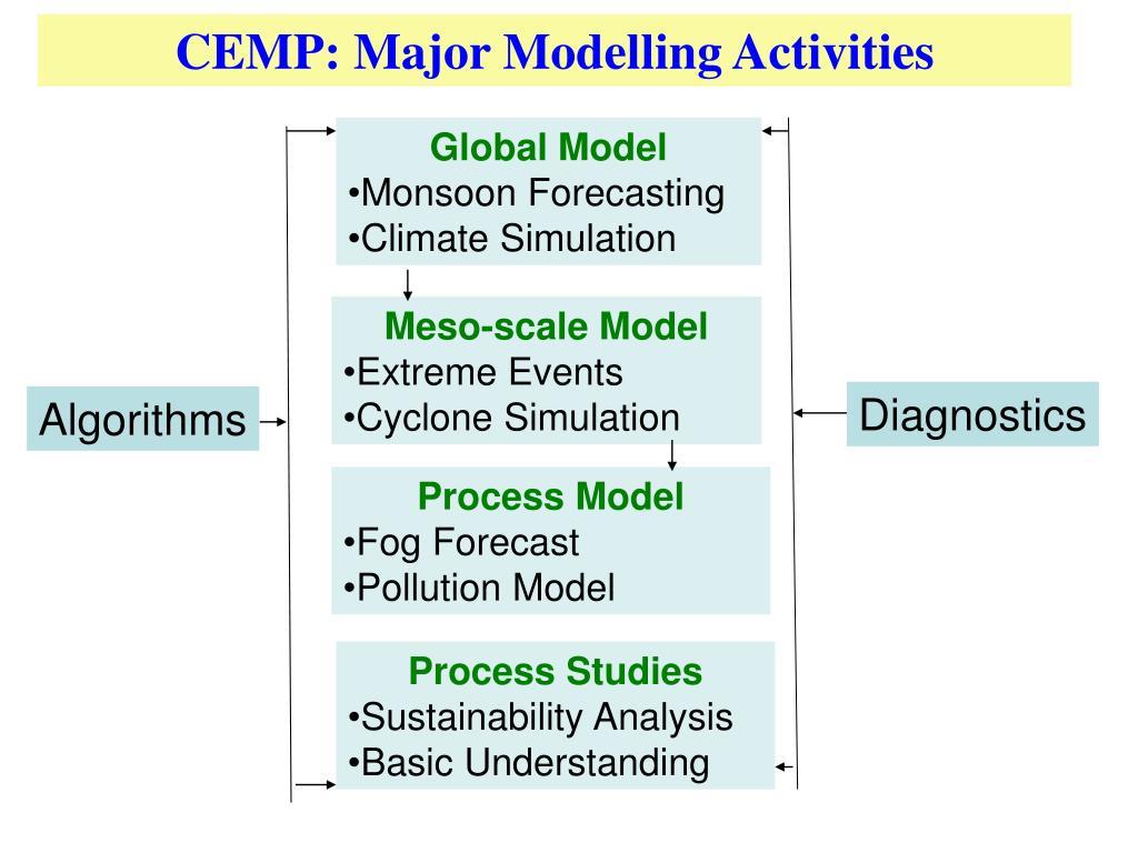 CEMP: Major Modelling Activities