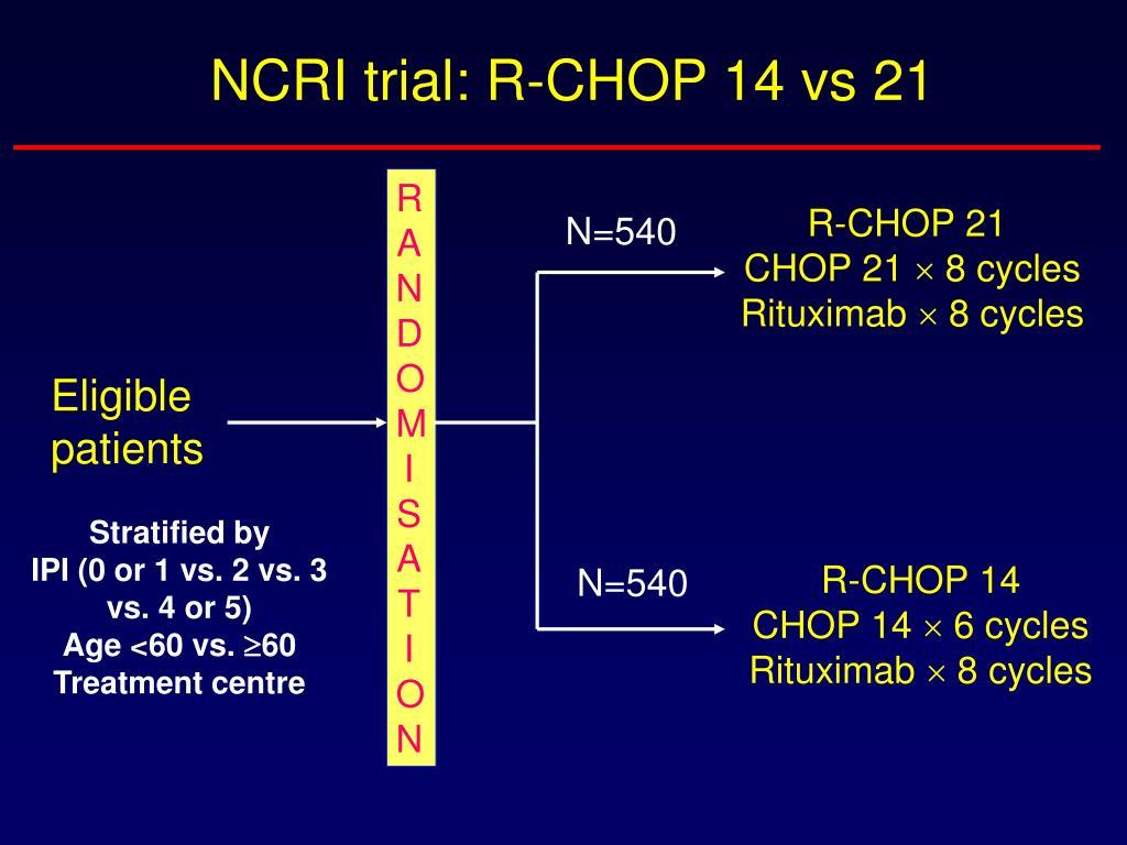 NCRI trial: R-CHOP 14 vs 21