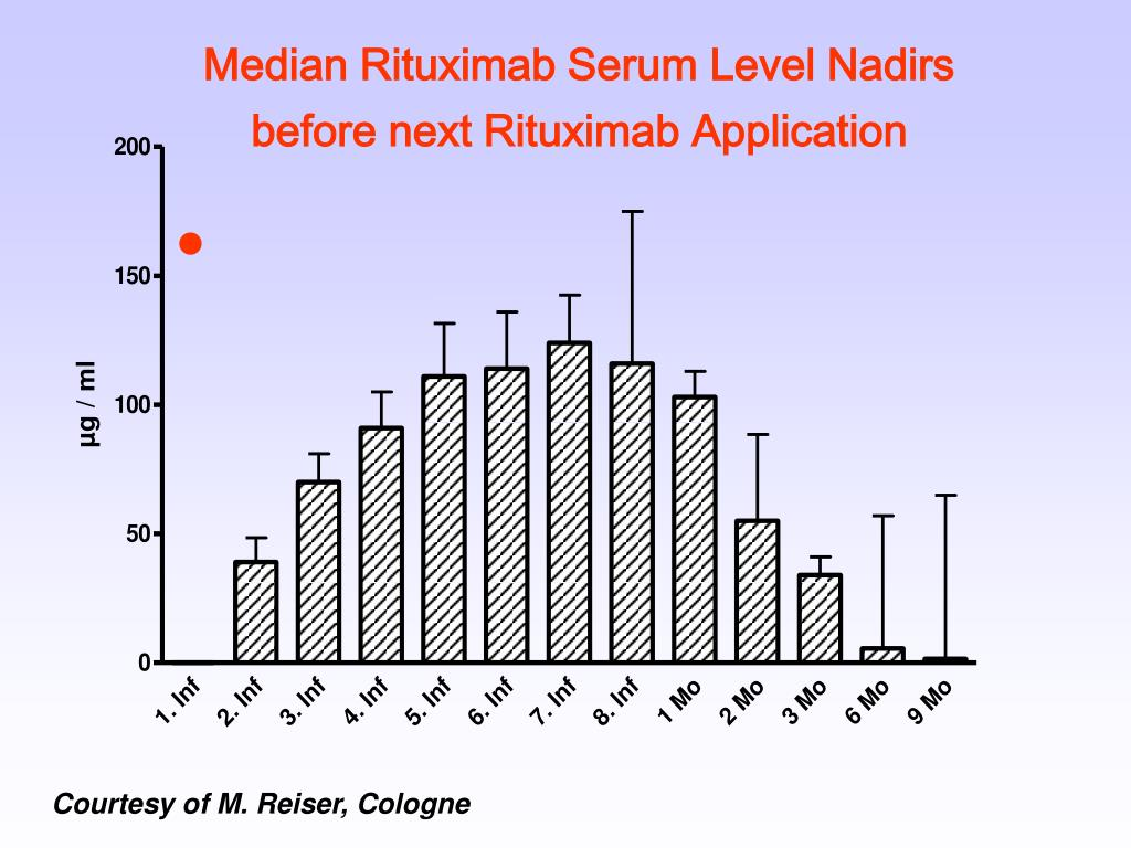 Median Rituximab Serum Level Nadirs