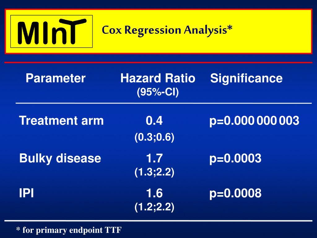 Cox Regression Analysis*