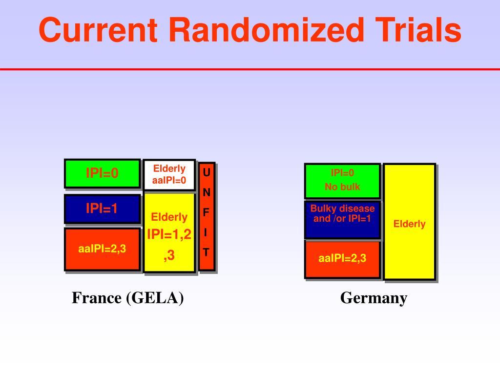 Current Randomized Trials