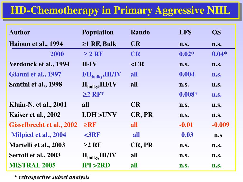 HD-Chemotherapy in Primary Aggressive NHL