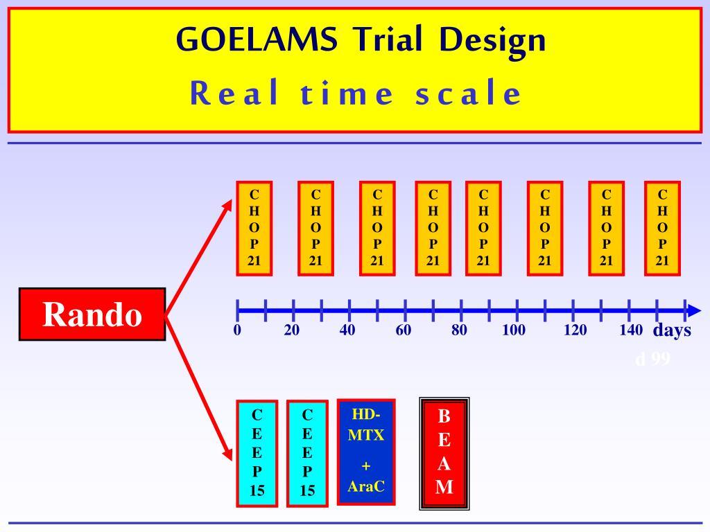 GOELAMS  Trial  Design