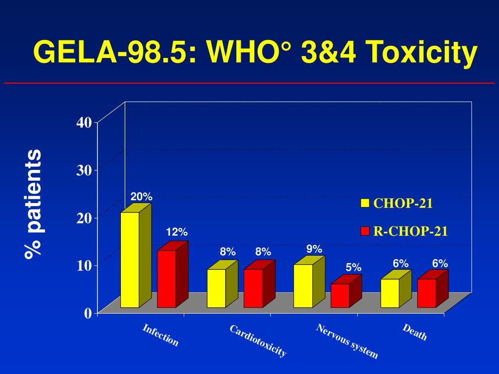 GELA-98.5: WHO° 3&4 Toxicity