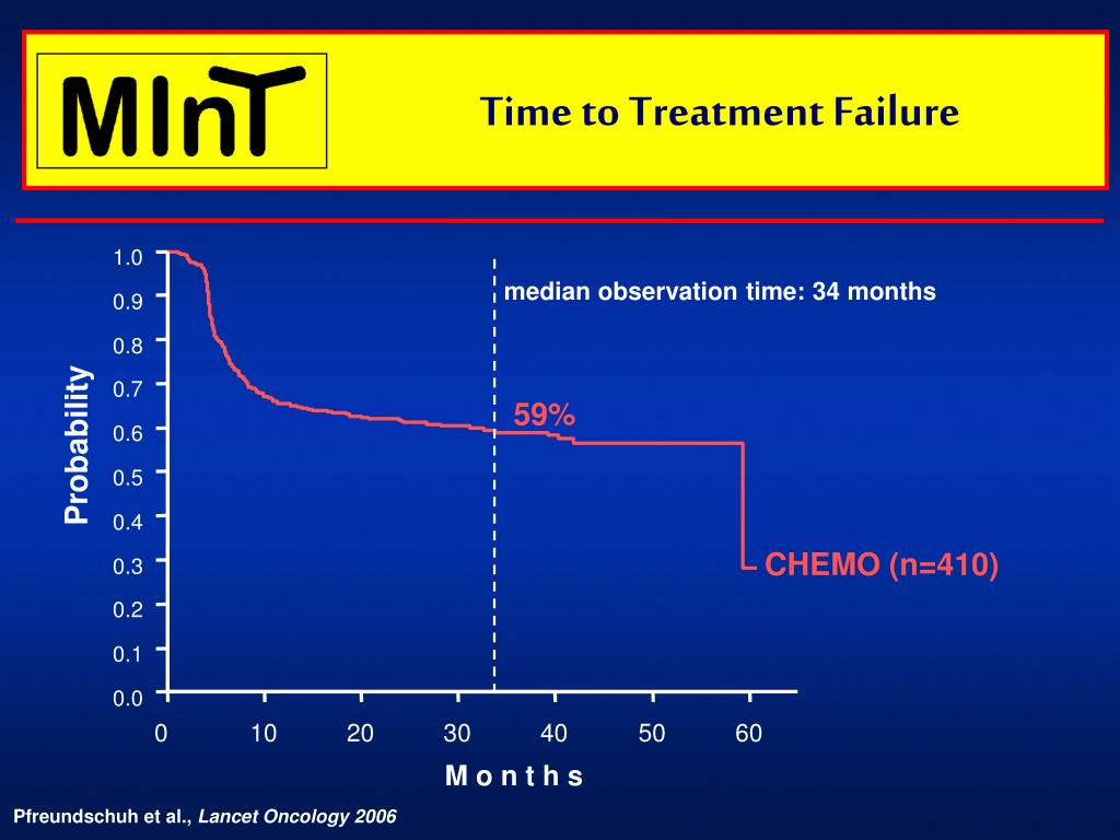 Time to Treatment Failure