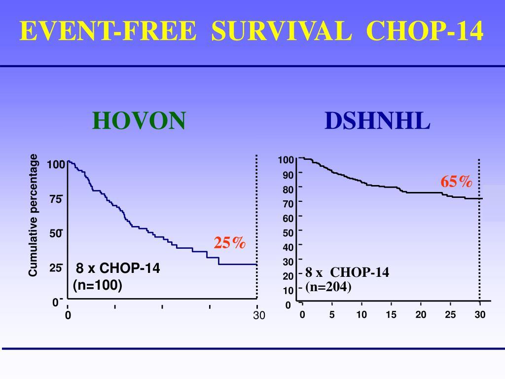 EVENT-FREE  SURVIVAL  CHOP-14