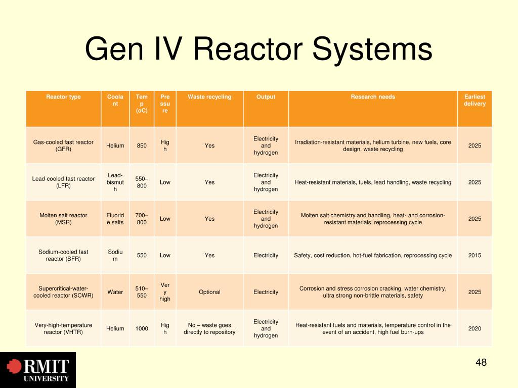 Gen IV Reactor Systems