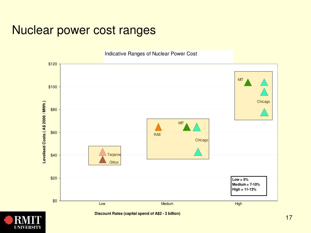 Nuclear power cost ranges