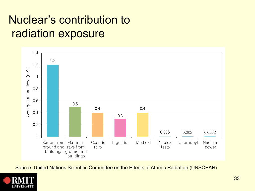 Nuclear's contribution to