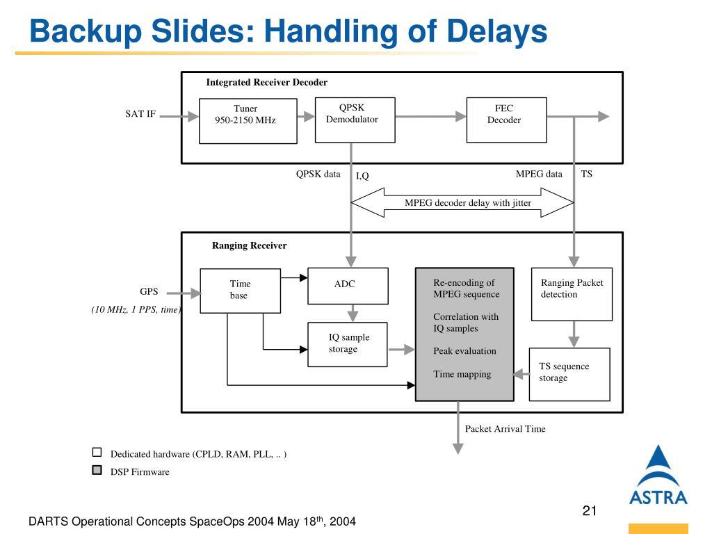 Backup Slides: Handling of Delays