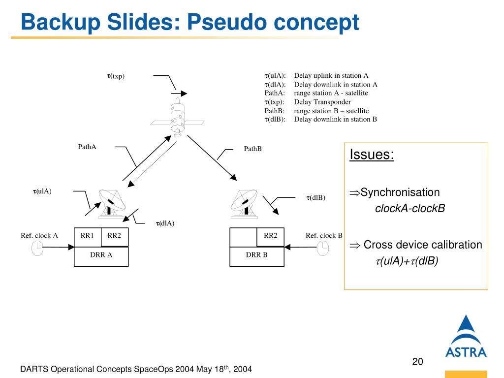 Backup Slides: Pseudo concept