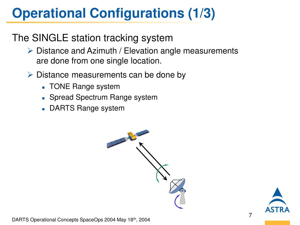 Operational Configurations (1/3)