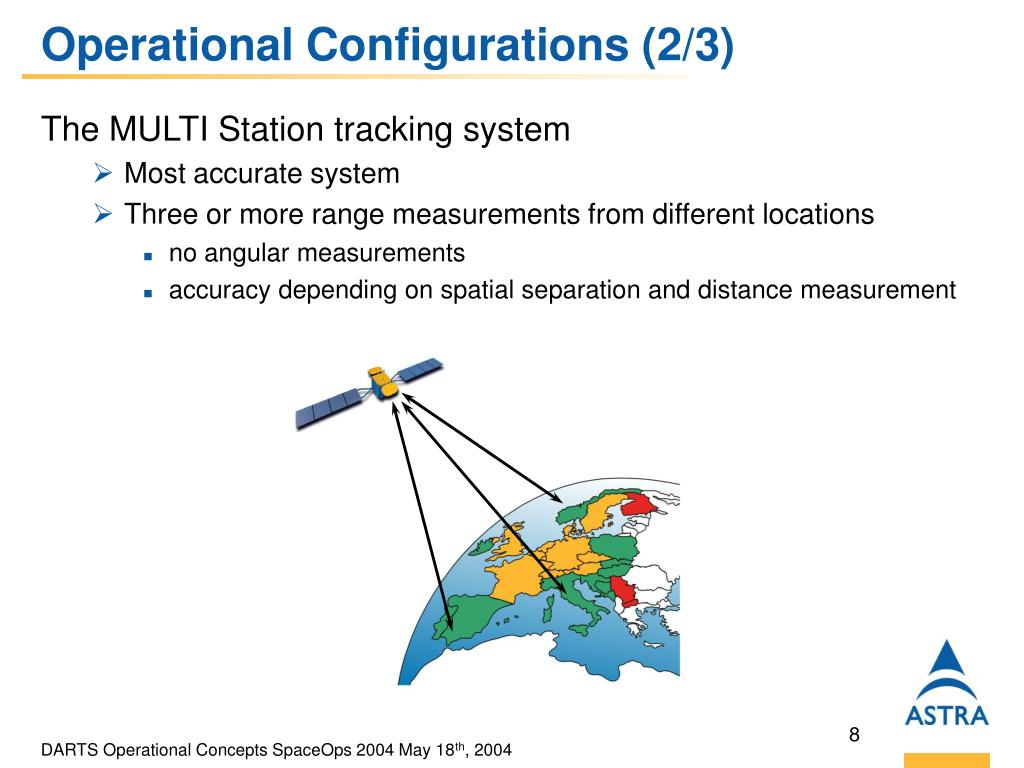 Operational Configurations (2/3)