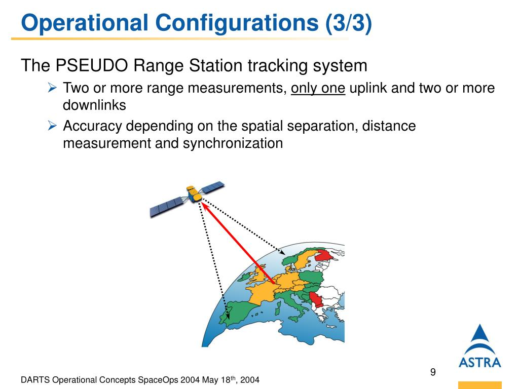 Operational Configurations (3/3)