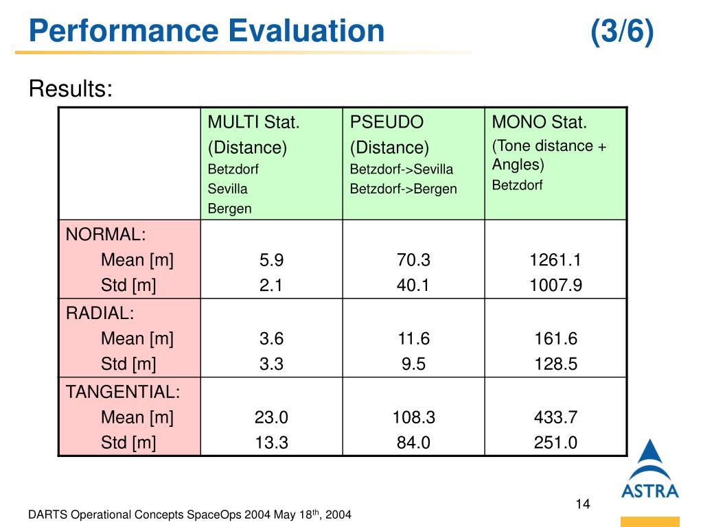 Performance Evaluation (3/6)