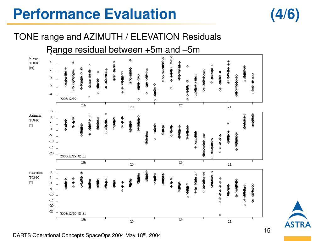 Performance Evaluation (4/6)