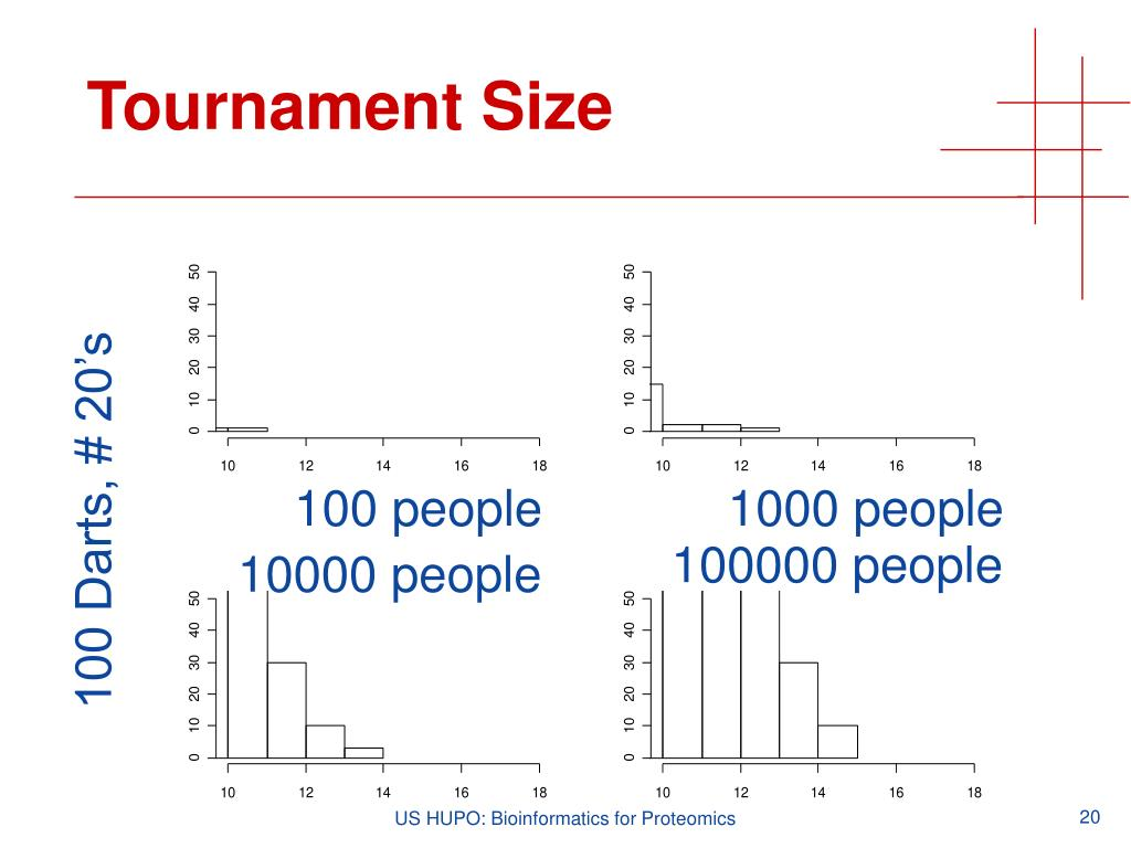 Tournament Size