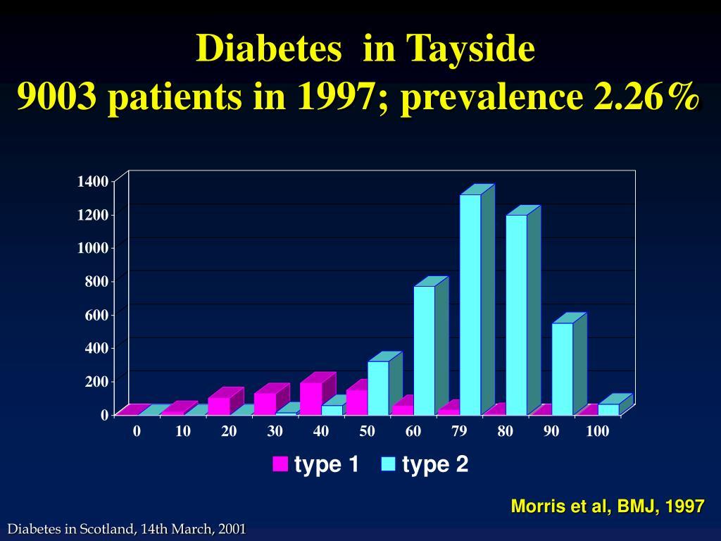 Diabetes  in Tayside
