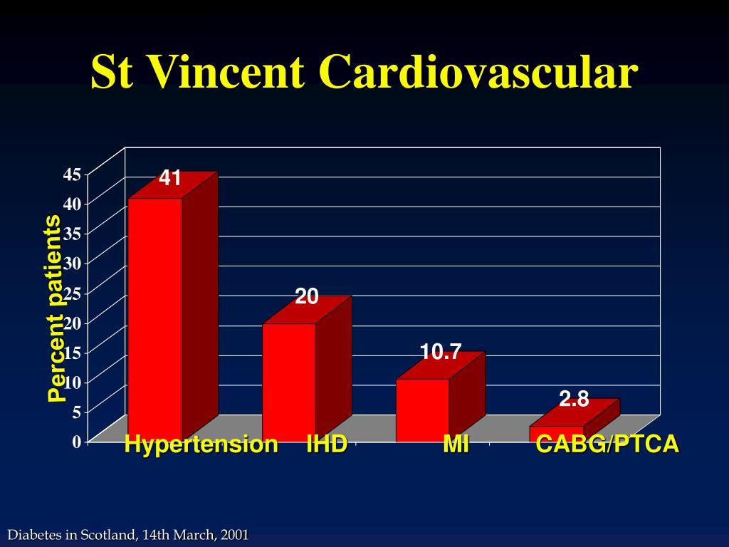 St Vincent Cardiovascular