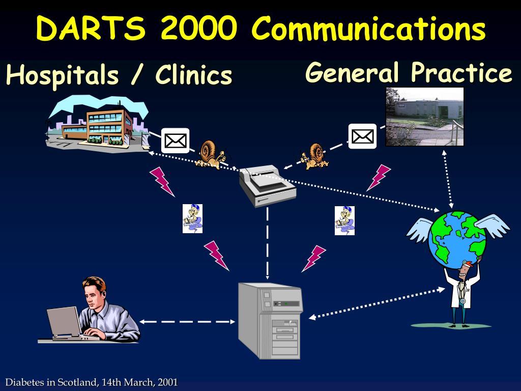 DARTS 2000 Communications