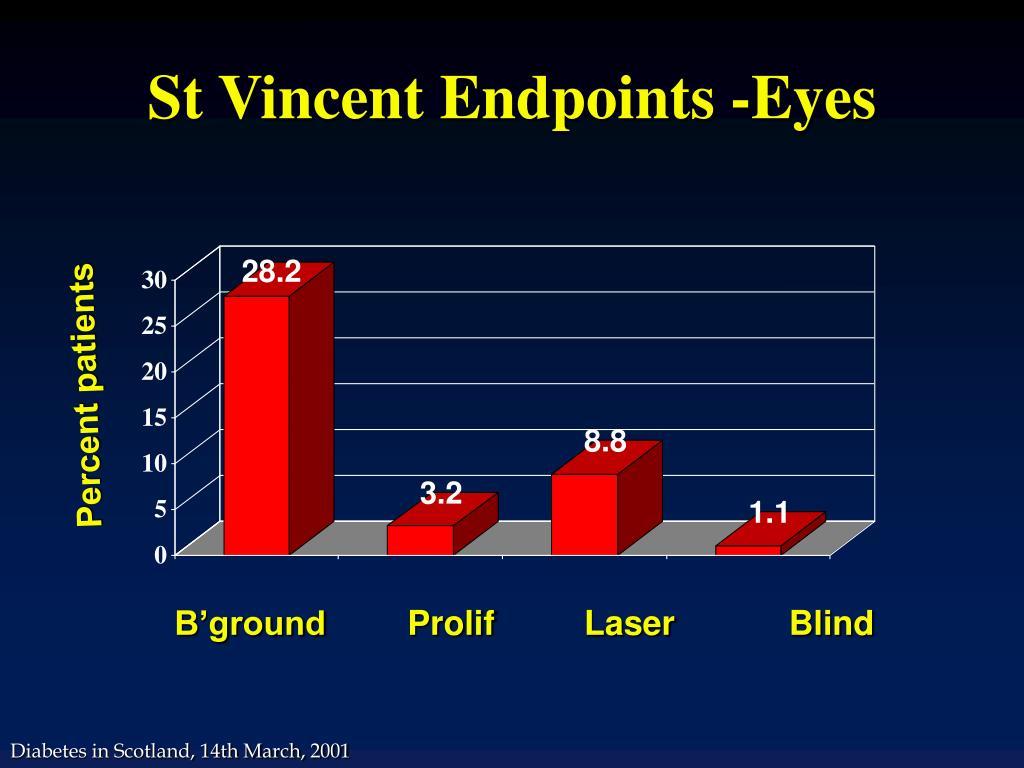 St Vincent Endpoints -Eyes