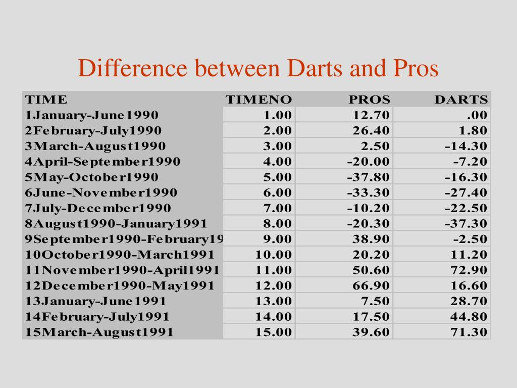 Difference between Darts and Pros