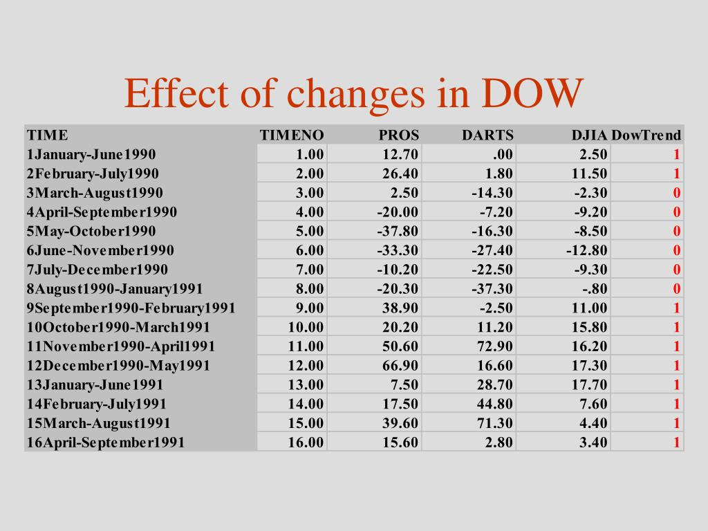 Effect of changes in DOW