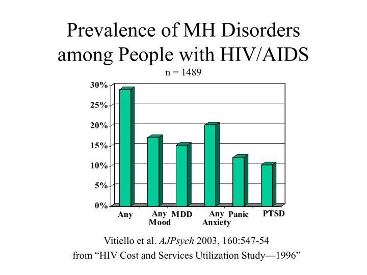Prevalence of mh disorders among people with hiv aids n 1489