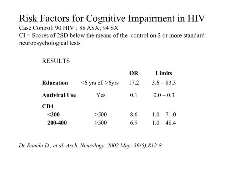 Risk Factors for Cognitive Impairment in HIV
