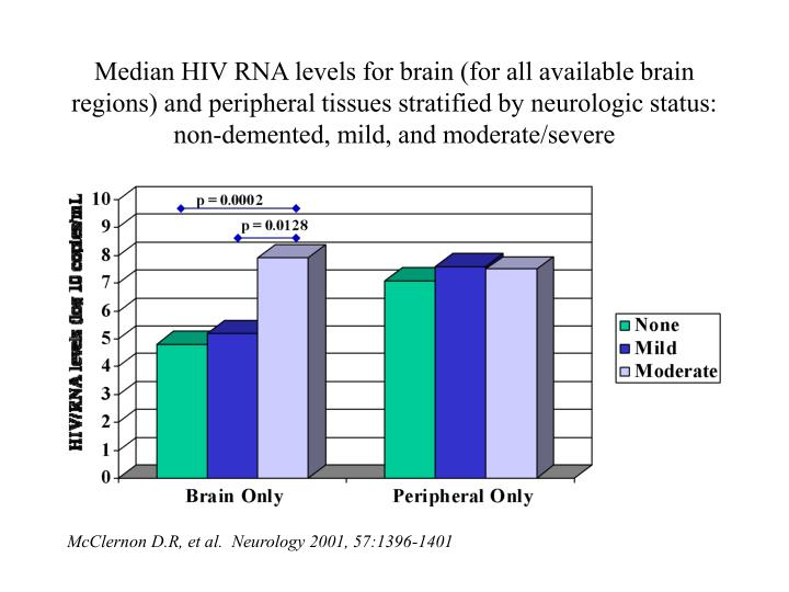 Median HIV RNA levels for brain (for all available brain regions) and peripheral tissues stratified by neurologic status: non-demented, mild, and moderate/severe