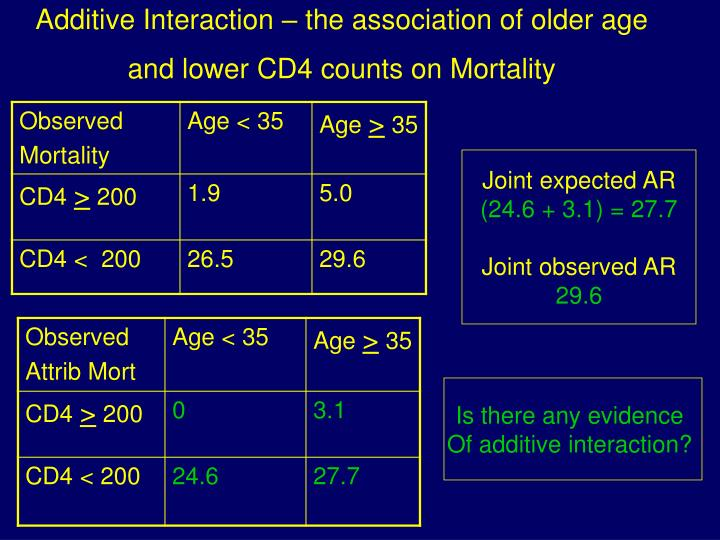 Additive Interaction – the association of older age and lower CD4 counts on Mortality