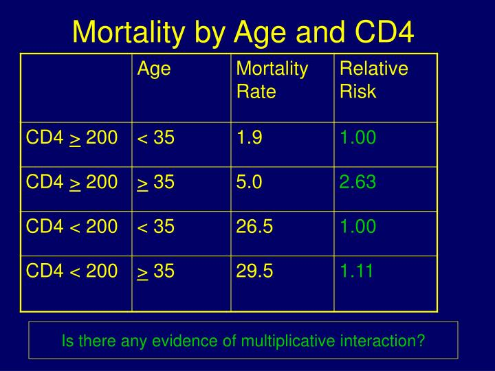 Mortality by Age and CD4