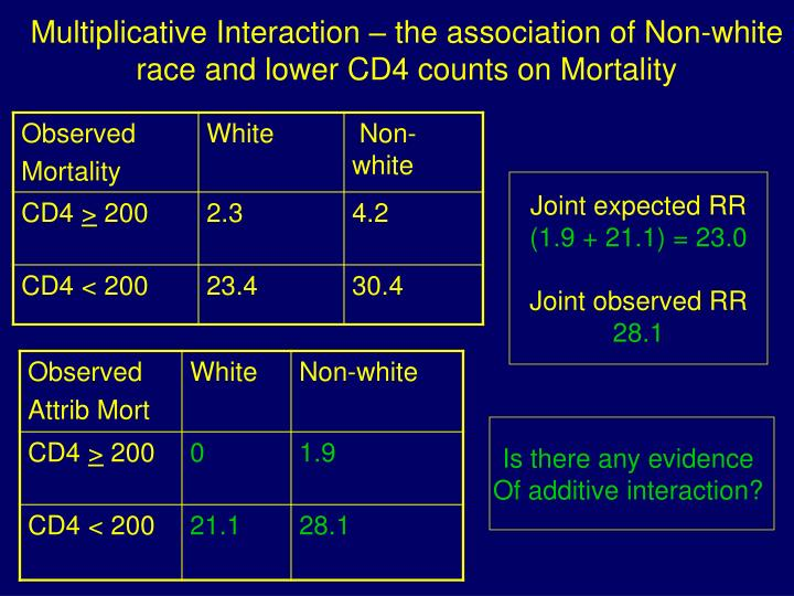 Multiplicative Interaction – the association of Non-white race and lower CD4 counts on Mortality